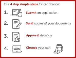 A graphic depicting Red Potato's 4 simple steps for a bad credit car finance approval