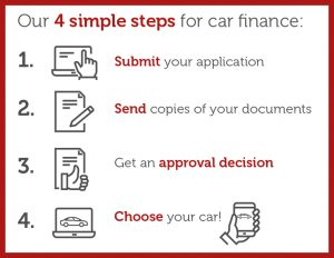 A graphic depicting Red Potato's 4 simple steps for a bad credit car finance agreement